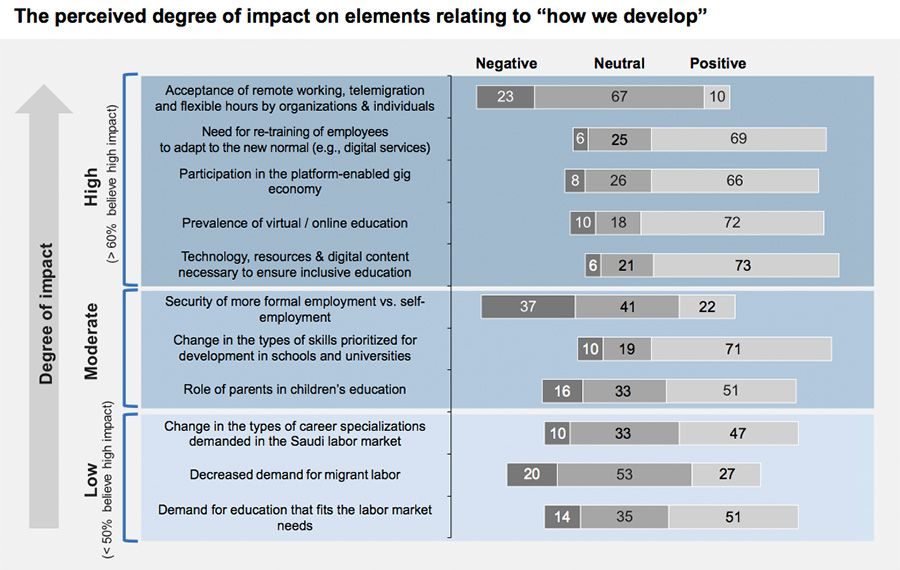 "The perceived degree of impact on elements relating to ""how we develop"""