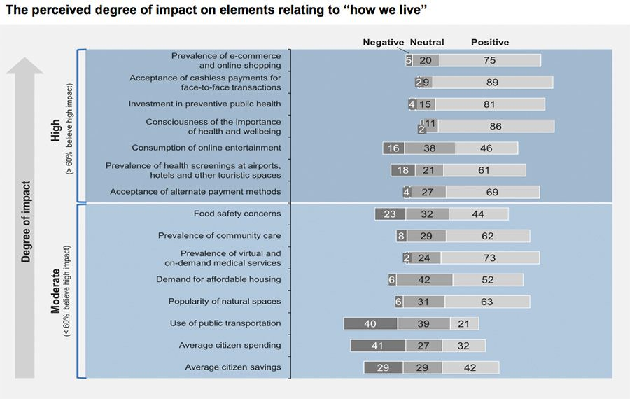 "The perceived degree of impact on elements relating to ""how we live"""
