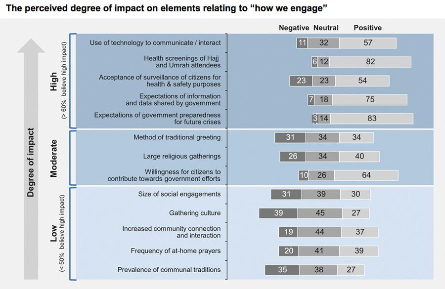 "The perceived degree of impact on elements relating to ""how we engage""."