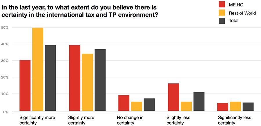 Certainty in the tax and TP landscape in the last year