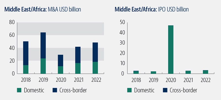 Merger activity in the Middle East and Africa