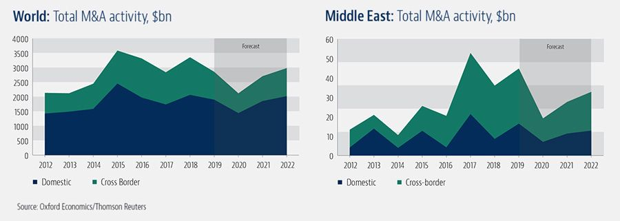 Total merger activity in the World and Middle East