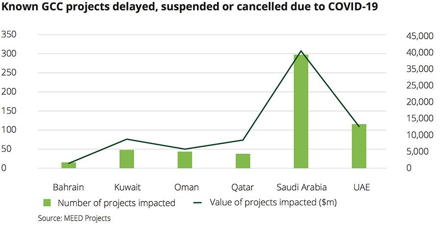 GCC projects delayed, suspended or cancelled due to Covid-19