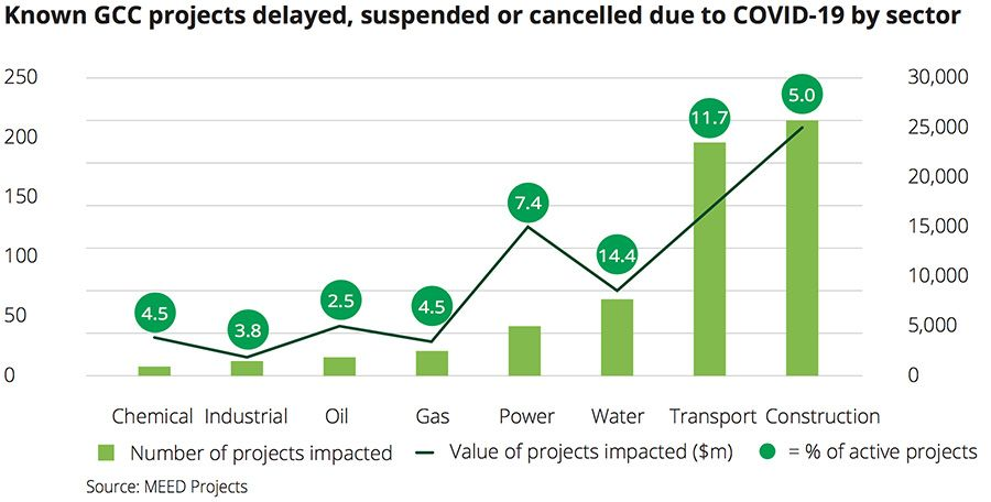 GCC projects delayed suspended or cancelled by sector