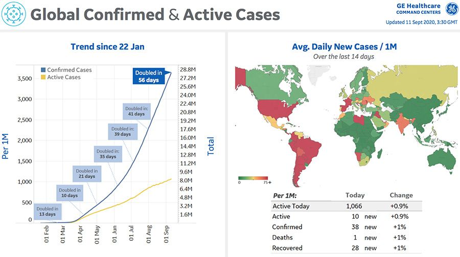 Global cases have doubled in the last two months