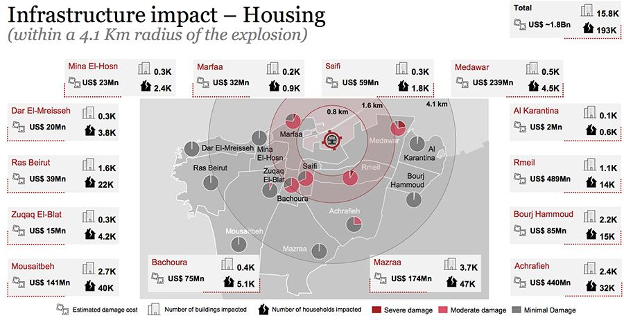 Infrastructure impact - Housing