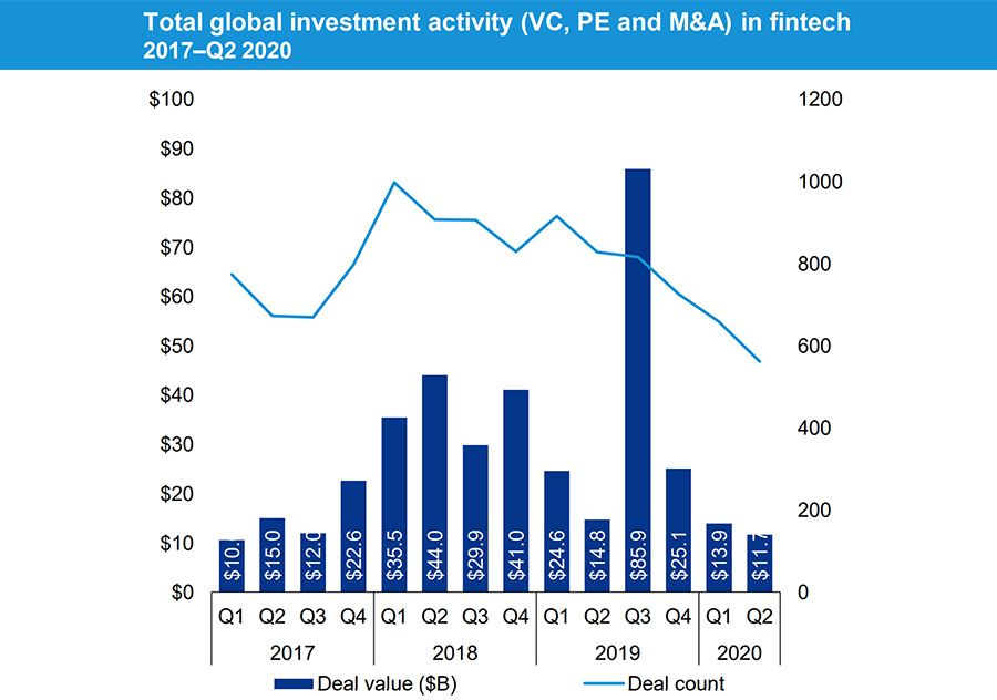 Total global investment activity in FinTech