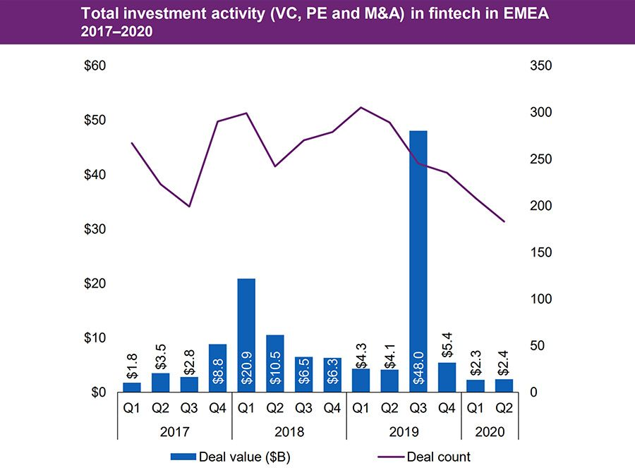 Total investment activity in FinTech in EMEA