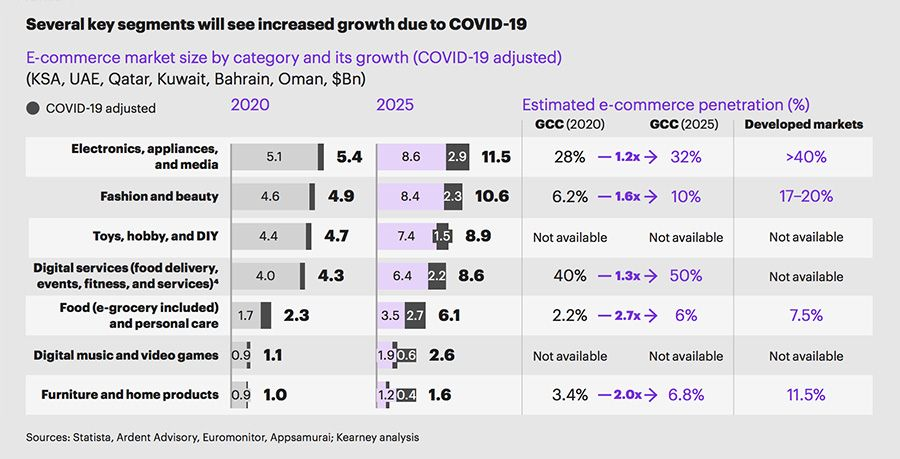 Key retail segments will grow due to Covid-19