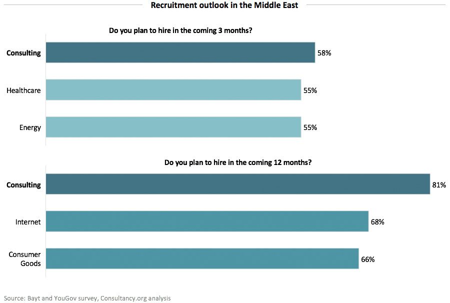 Recruitment outlook in the Middle East