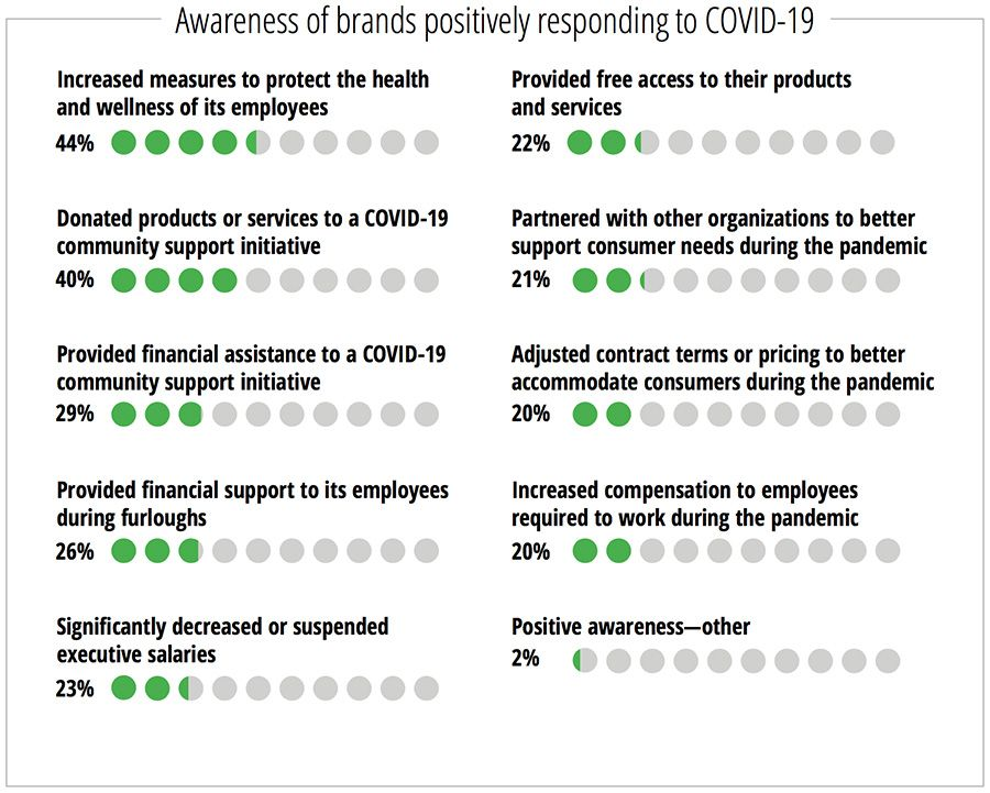 Awareness of brands positively responding to COVID-19