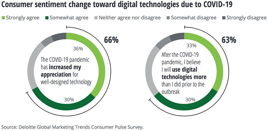 Consumer sentiment change toward digital technologies due to COVID-19