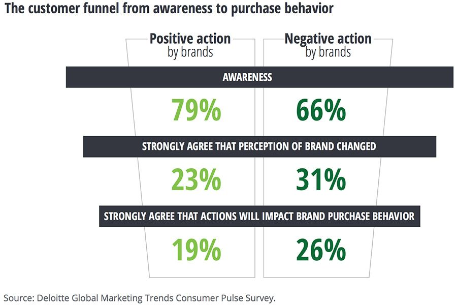 The customer funnel from awareness to purchase behavior