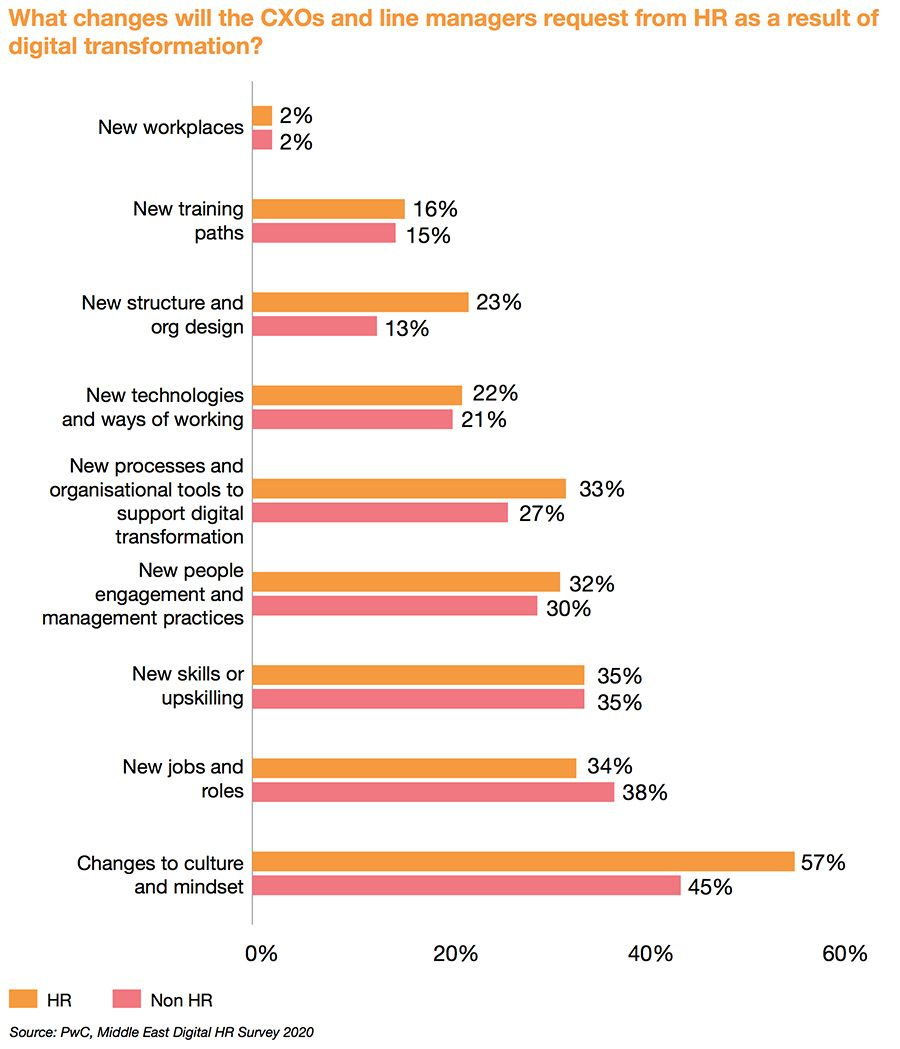 Demands from HR amid digital transformation efforts