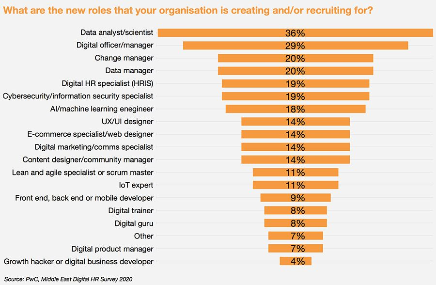 New roles emerging in organisations to drive HR transformation
