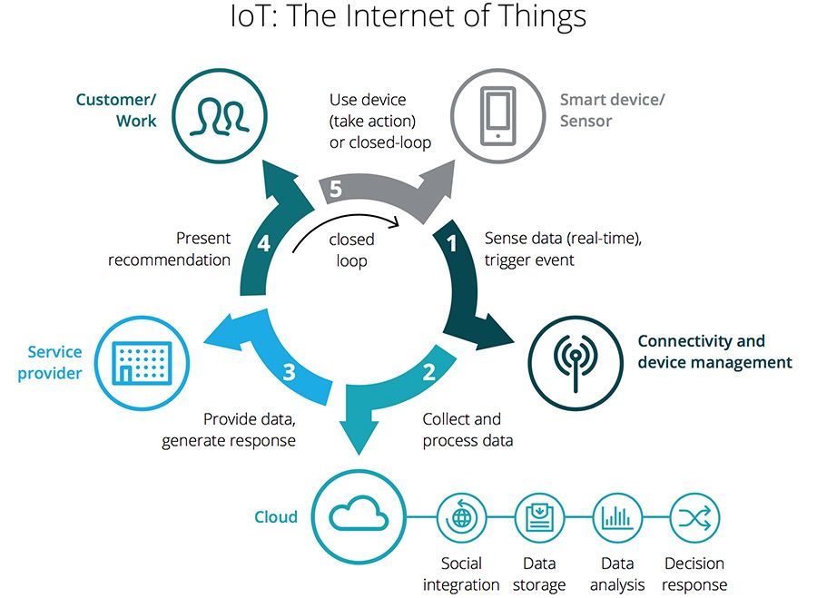 Deloitte - IoT - The Internet of Things