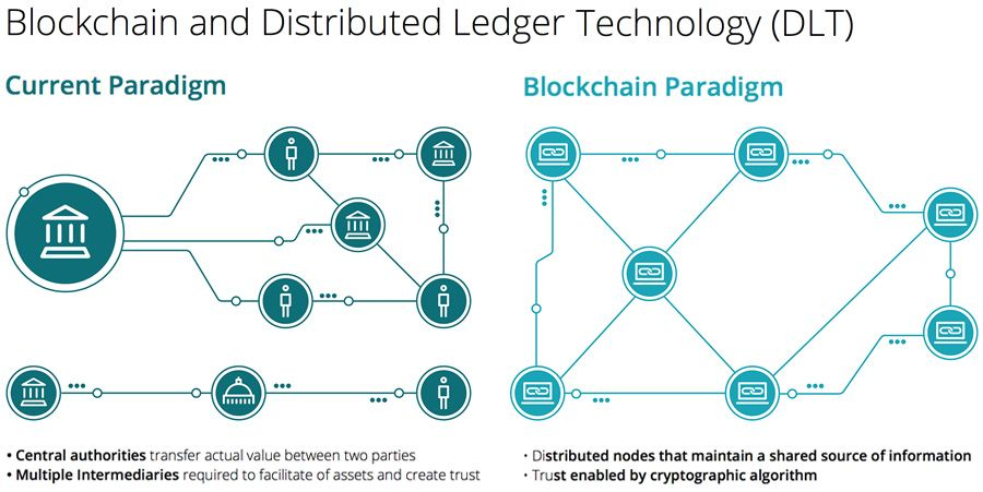 Blockchain and Distributed Ledger Technology