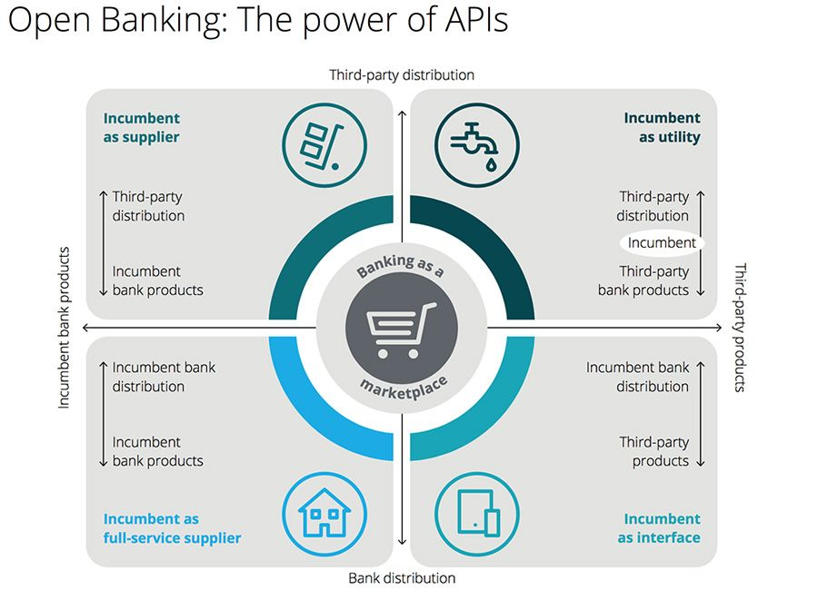 Open Banking: The power of APIs
