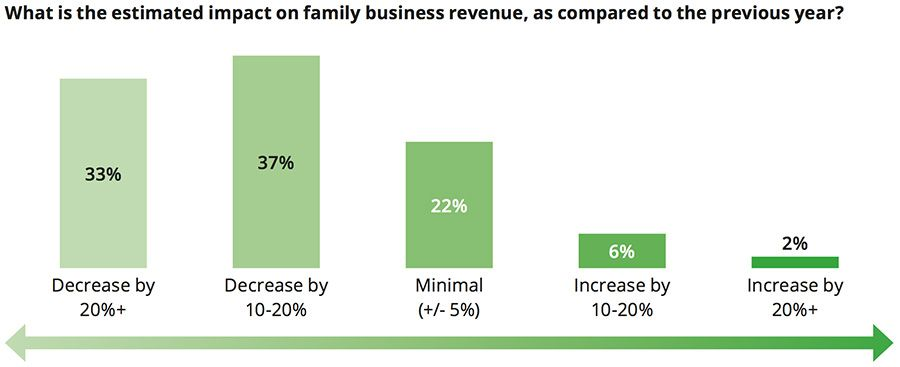 Covid-19 had a heavy impact on family business revenues