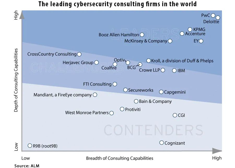 The leading cybersecurity consulting firms in the world