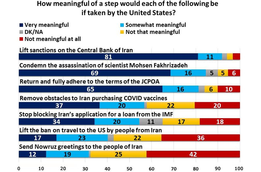 How meaningful of a step would each of the following be it taken by the United States?