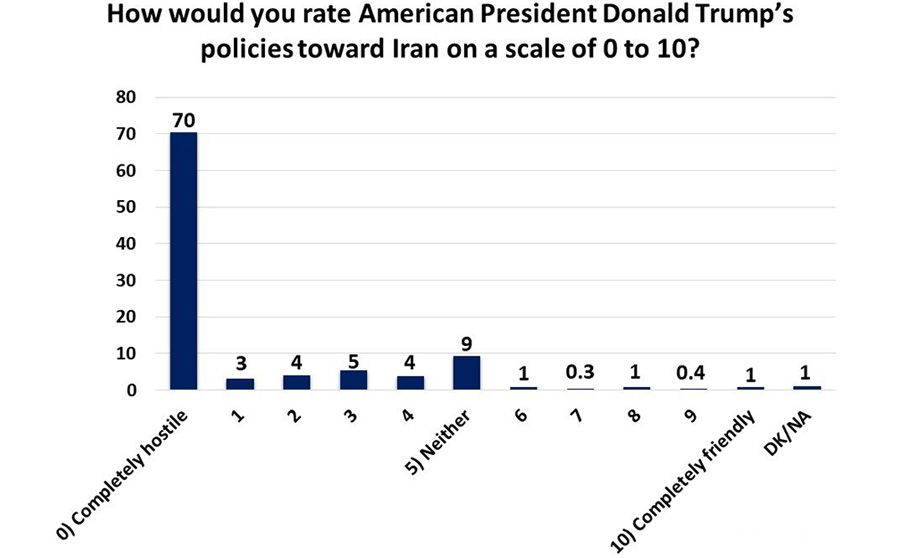 How would you rate American President Donald Trumps policies toward Iran