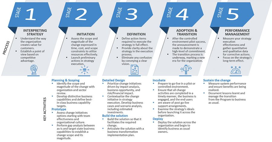 Strategy Execution Stages