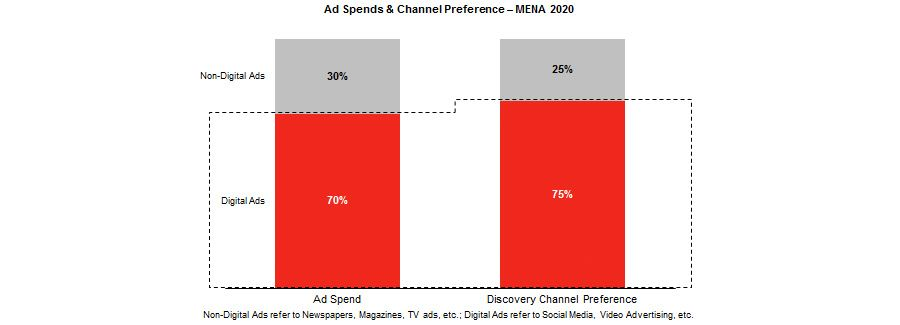 The rise of digital advertising