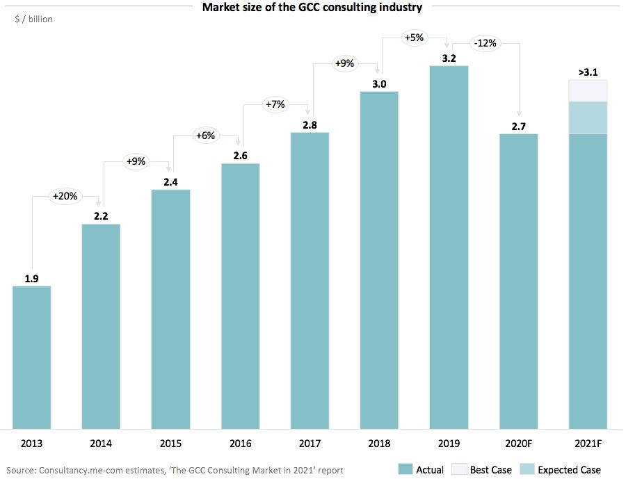 Market size of the GCC consulting industry