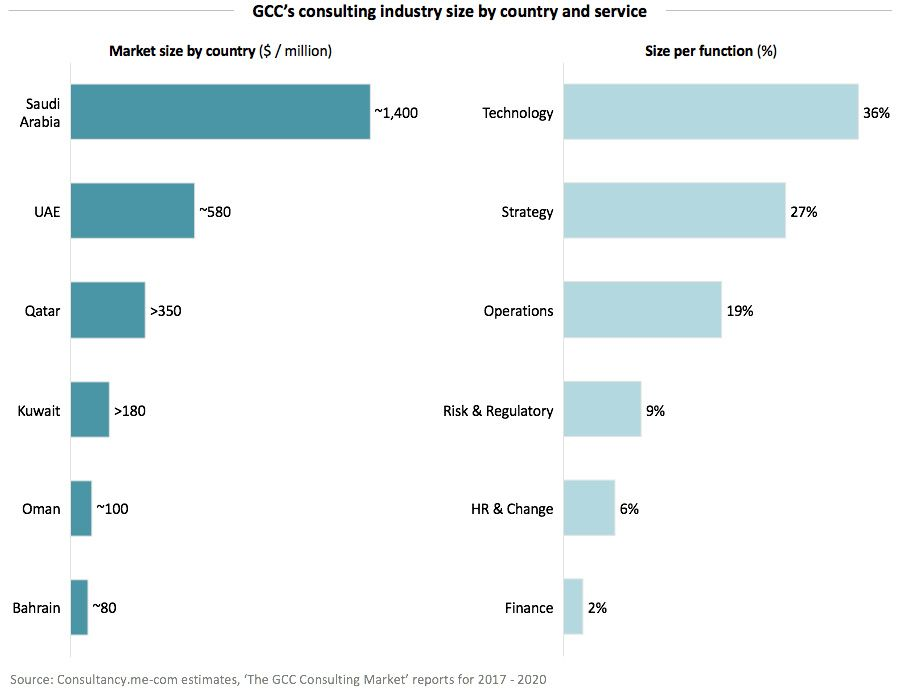 GCC's consulting industry size by country and service