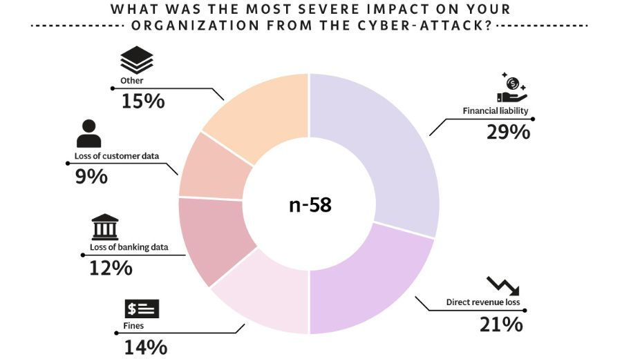 Cyber attacks have threatened various parts of business