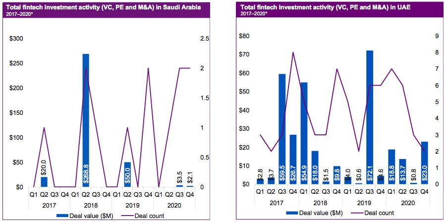 Total fintech investment activity in Saudi Arabia and UAE