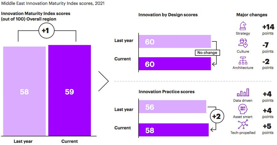 Middle East innovation maturity in 2021