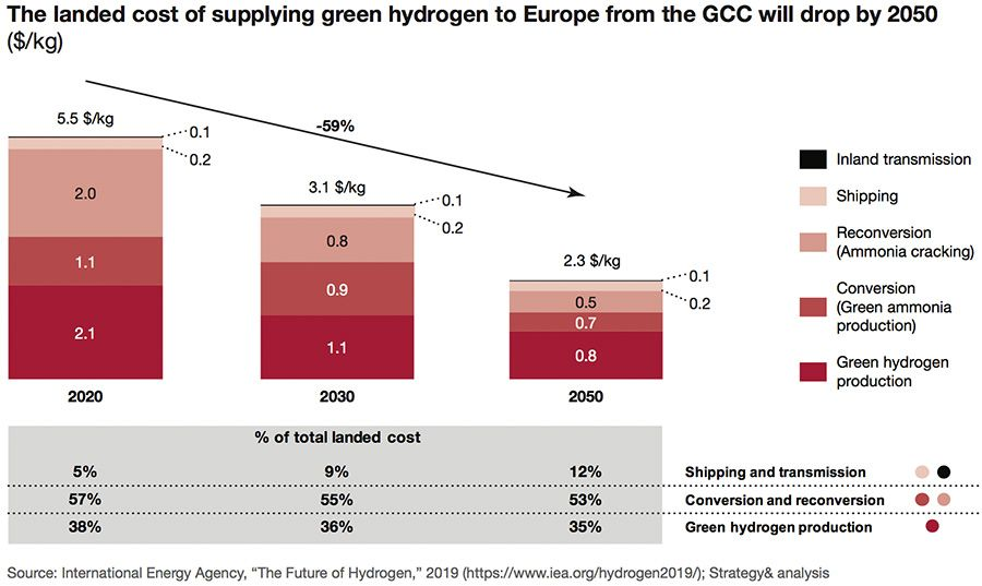 Landed cost of supplying green hydrogen to Europe from the GCC