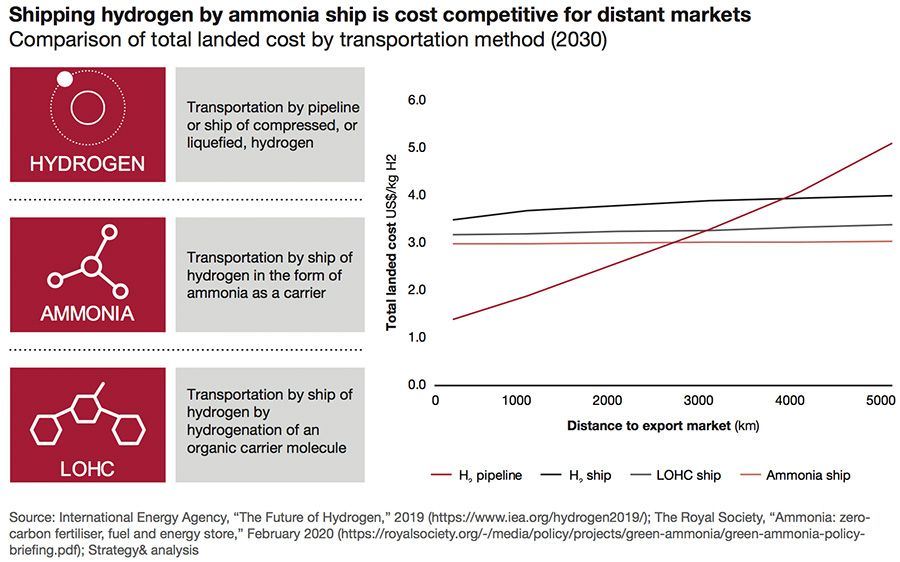 Green ammonia can cut hydrogen shipping costs for distant markets