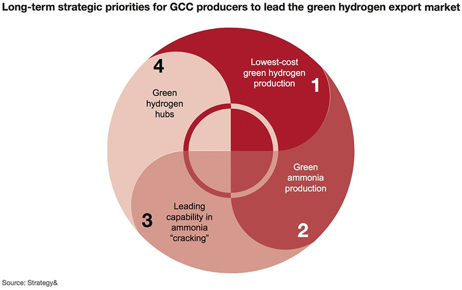 Long-term strategic priorities for GCC green hydrogen producers