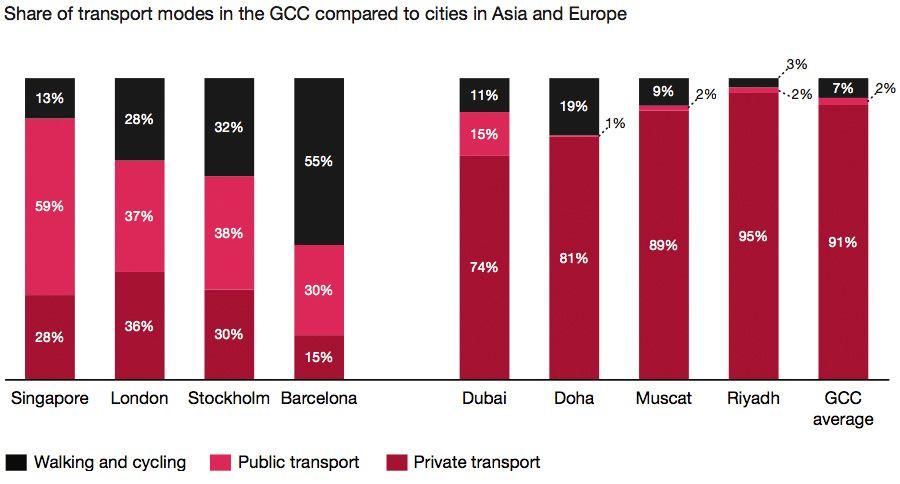 Private vehicles dominate the GCC mobility landscape