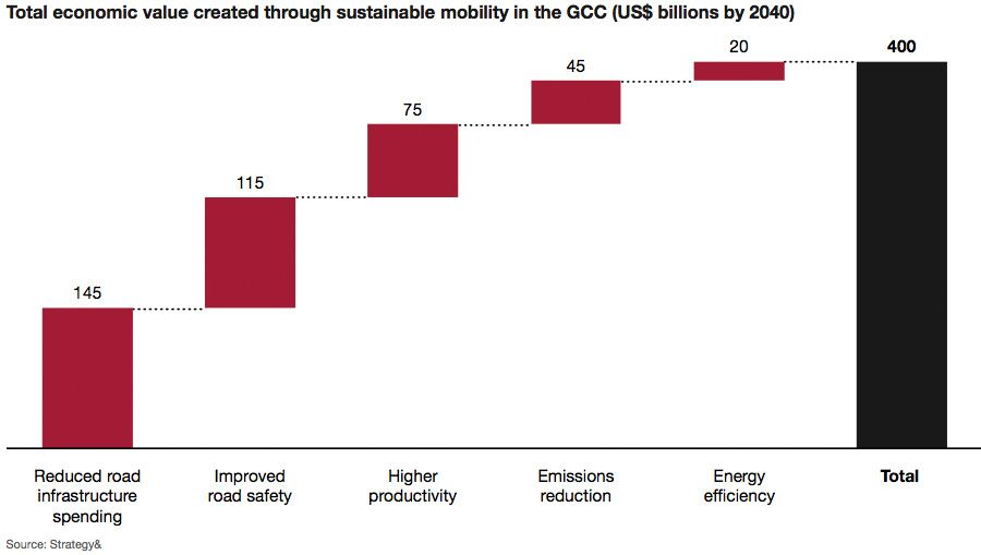 Economic value of a sustainable mobility landscape