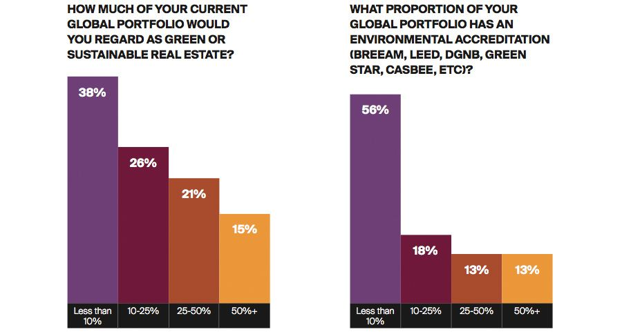 HOW MUCH OF YOUR CURRENT GLOBAL PORTFOLIO WOULD YOU REGARD AS GREEN OR SUSTAINABLE REAL ESTATE
