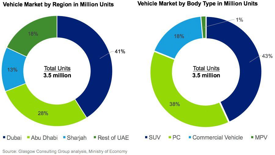 UAE vehicles