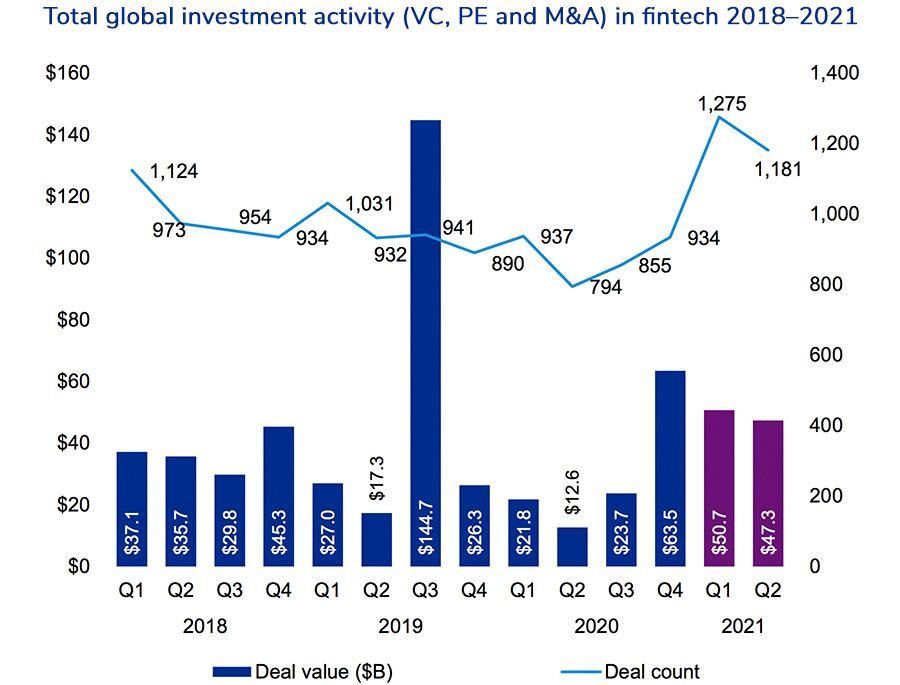 Total global investment activity (VC, PE and M&A) in fintech 2018–2021