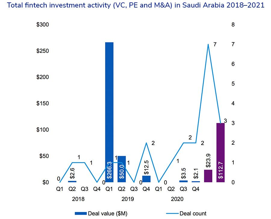 Total fintech investment activity (VC, PE and M&A) in Saudi Arabia 2018–2021