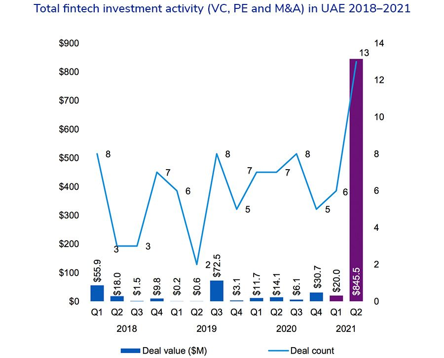 Total fintech investment activity (VC, PE and M&A) in UAE