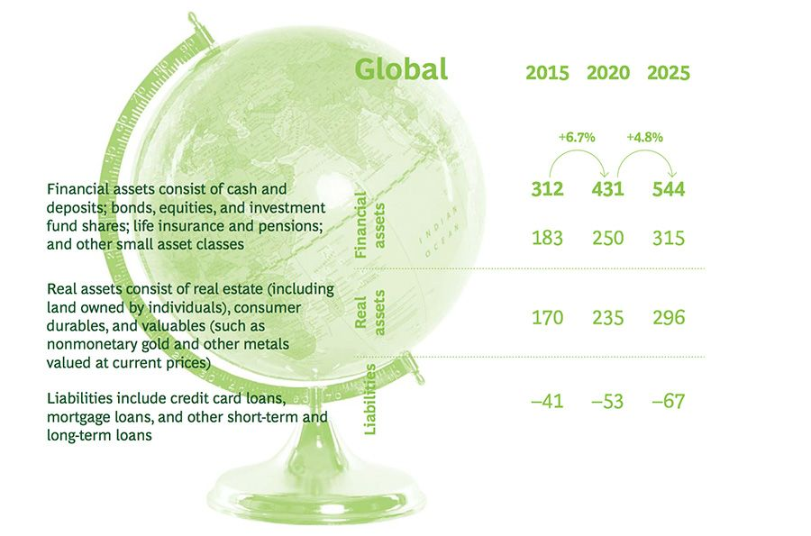 Total global wealth